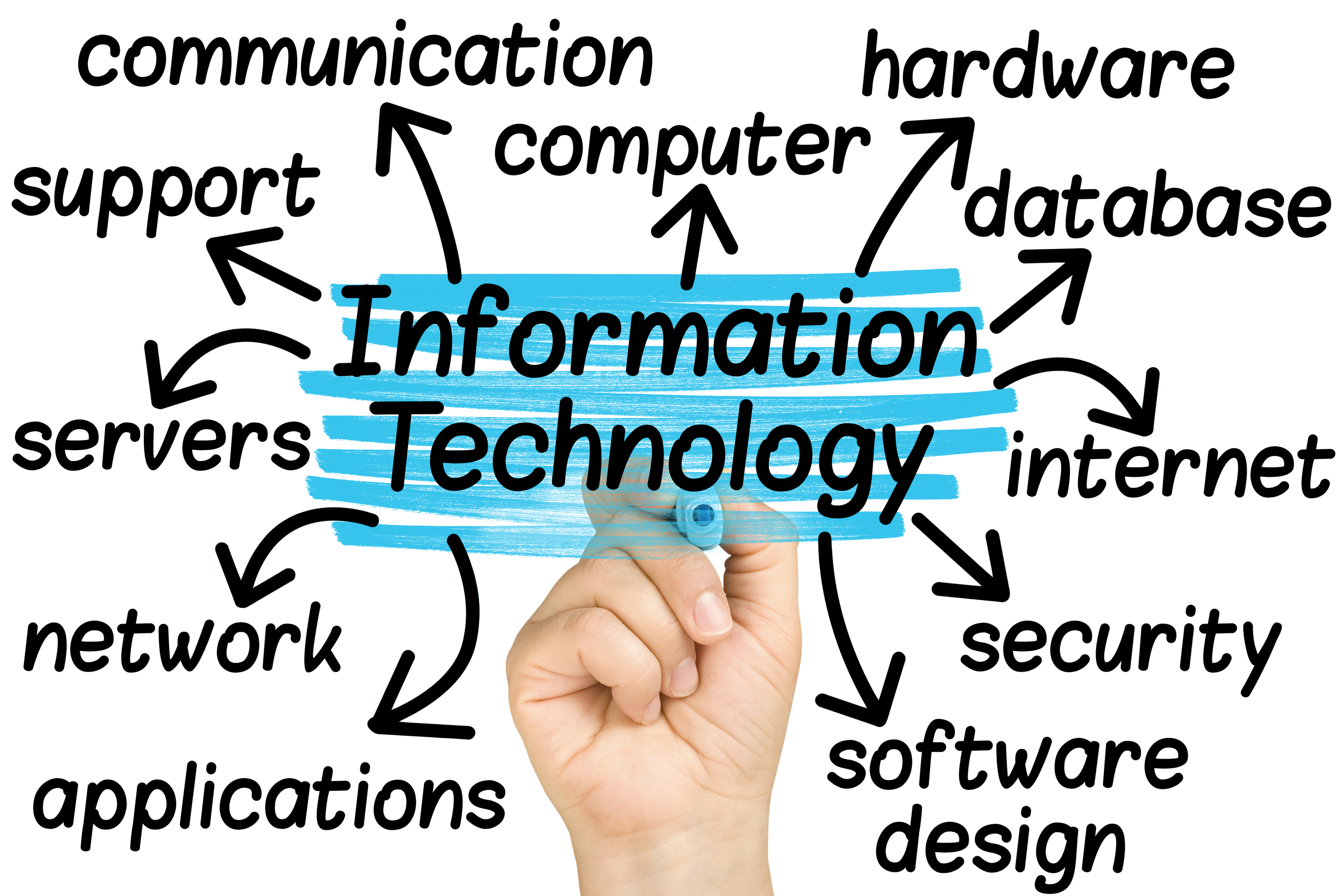 Outsourcing IT Services through TH2tech